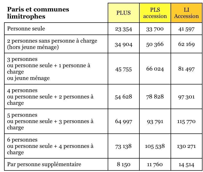 Plafonds De Revenus Et De Prix De Laccession Coopérative En 2018