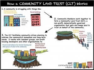 How a communty land trust works