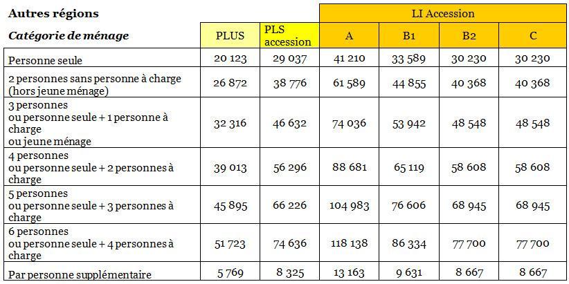 Plafonds de revenus et de prix de l 39 accession coop rative en 2017 les coop 39 hlm - Plafond revenu fiscal de reference 2014 ...