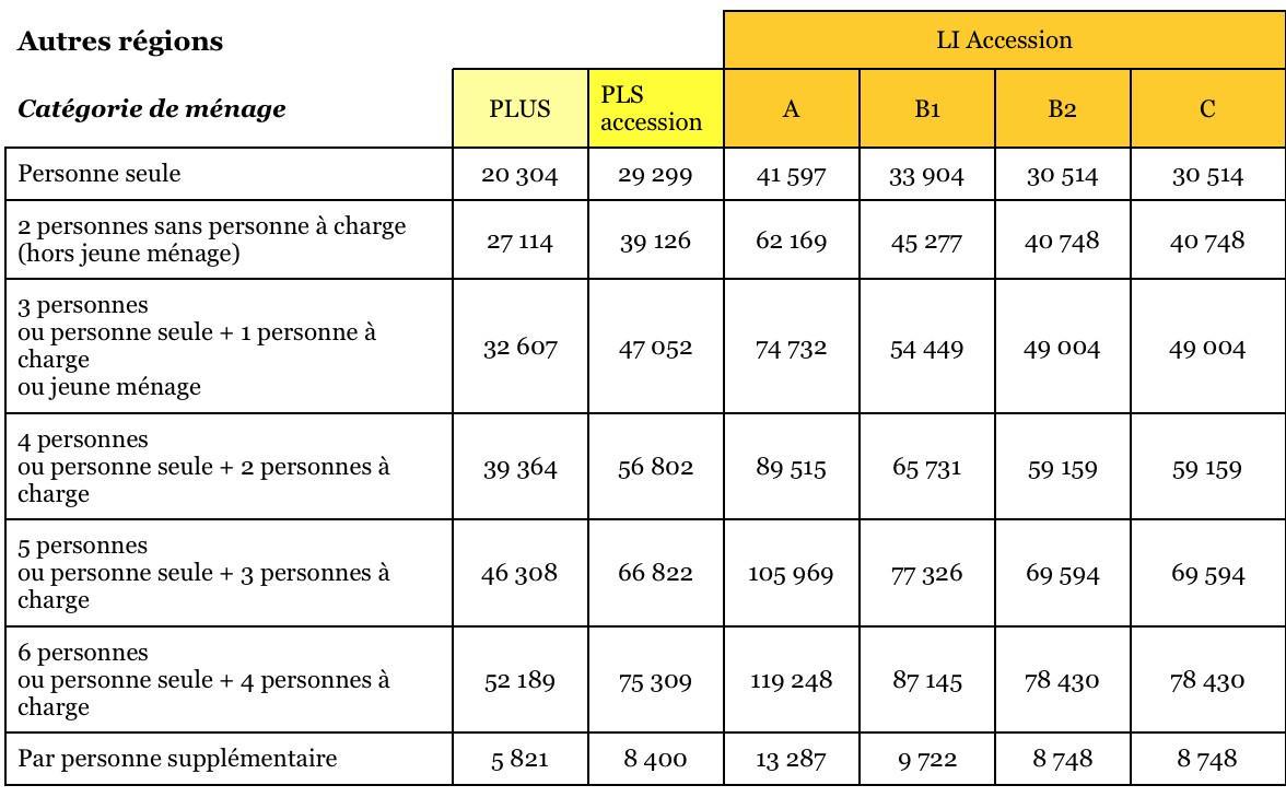 Plafonds de revenus et de prix de l 39 accession coop rative - Plafond de ressources logement social ...